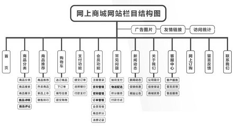 网上商城网站栏目结构图